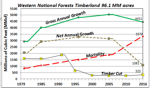 Timber Growth, Mortality, Cut